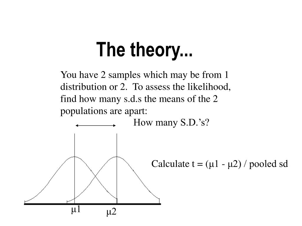 The theory...