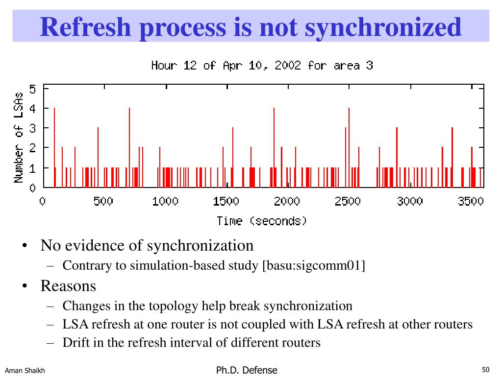 Refresh process is not synchronized