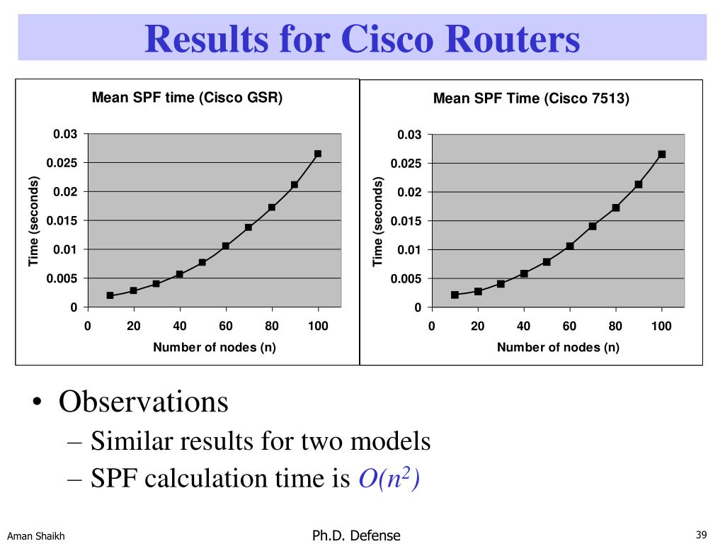 Results for Cisco Routers
