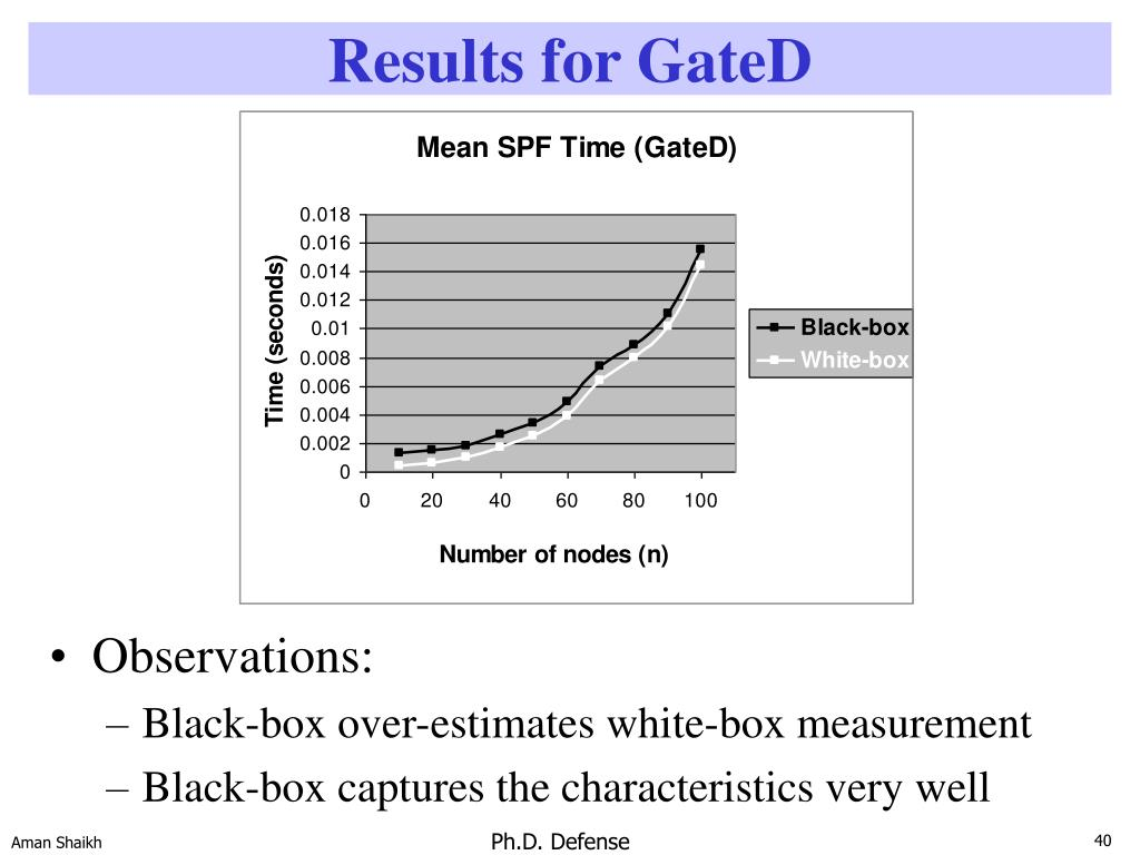 Results for GateD