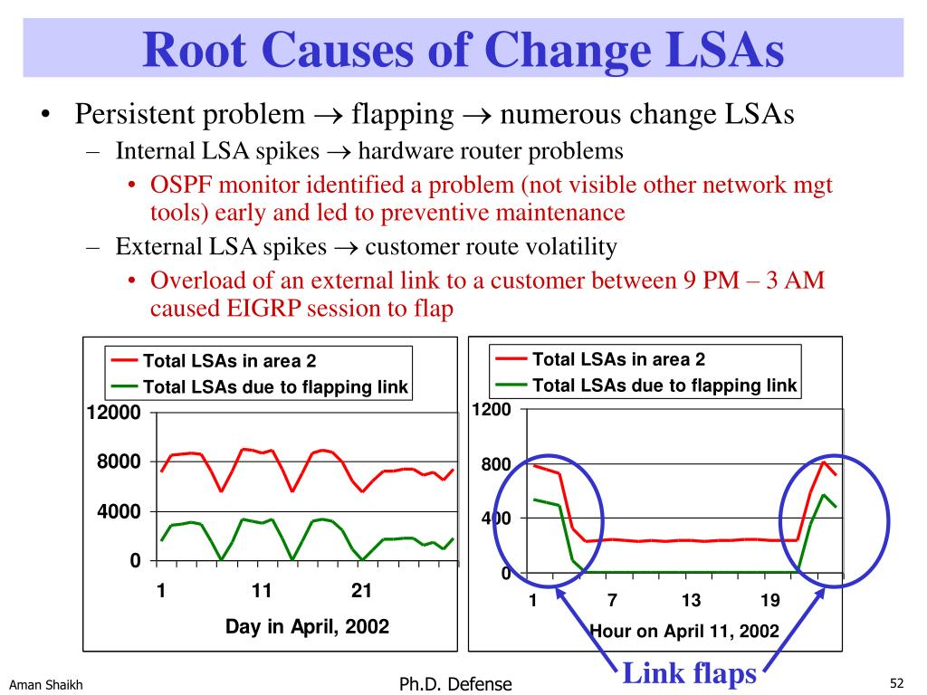 Root Causes of Change LSAs