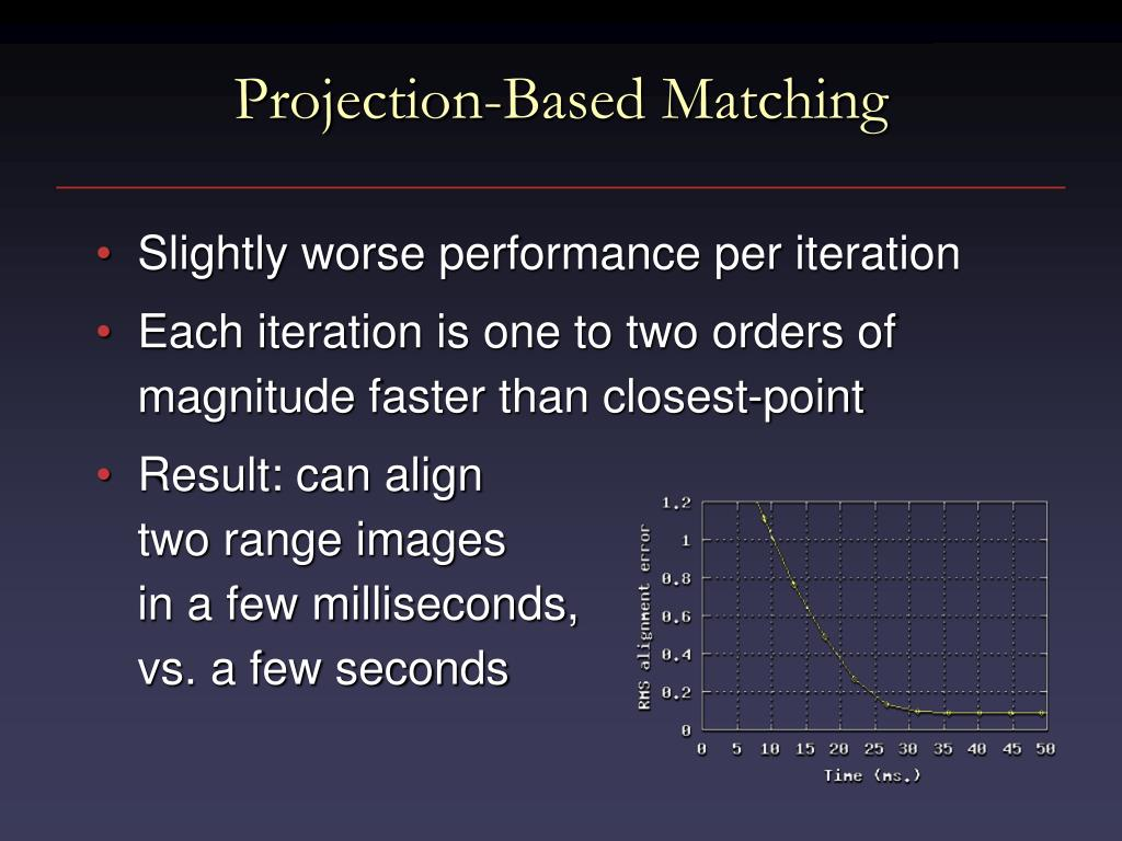 Projection-Based Matching