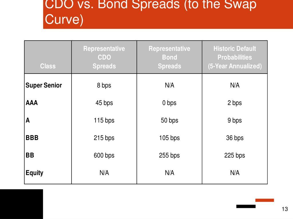 CDO vs. Bond Spreads (to the Swap Curve)