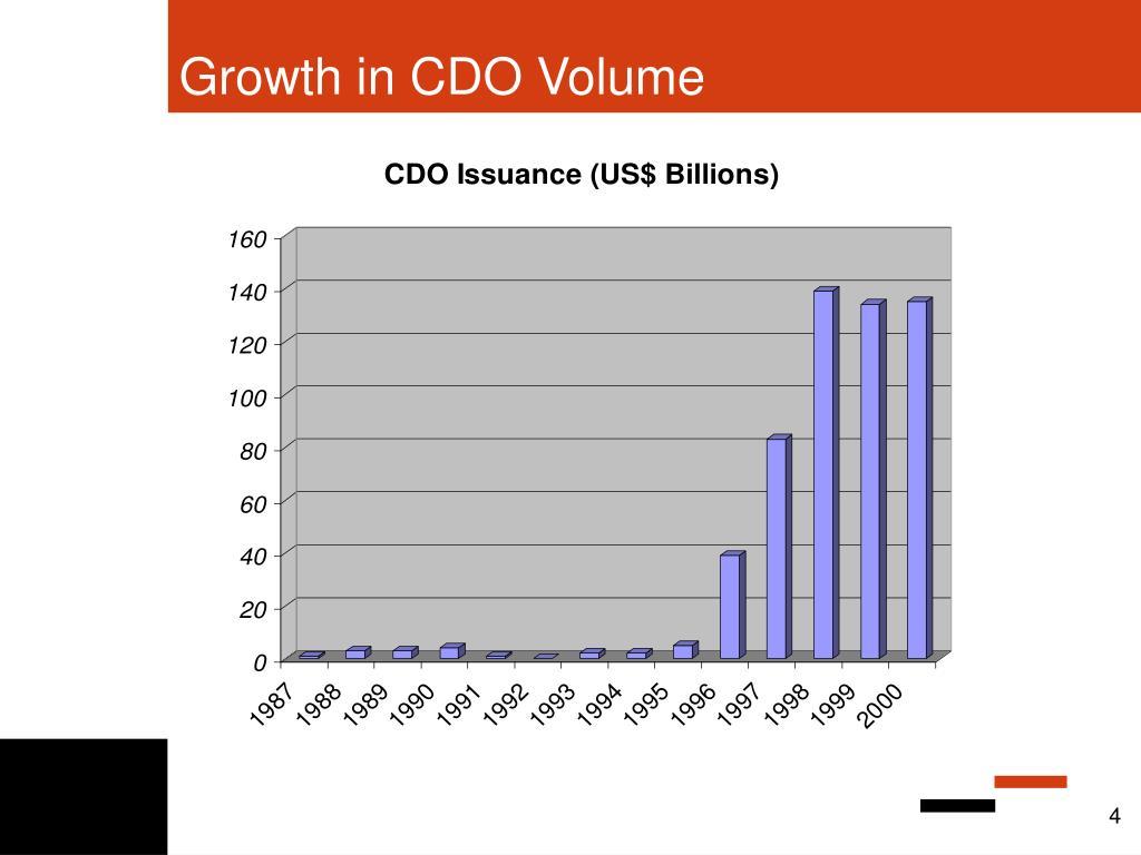Growth in CDO Volume