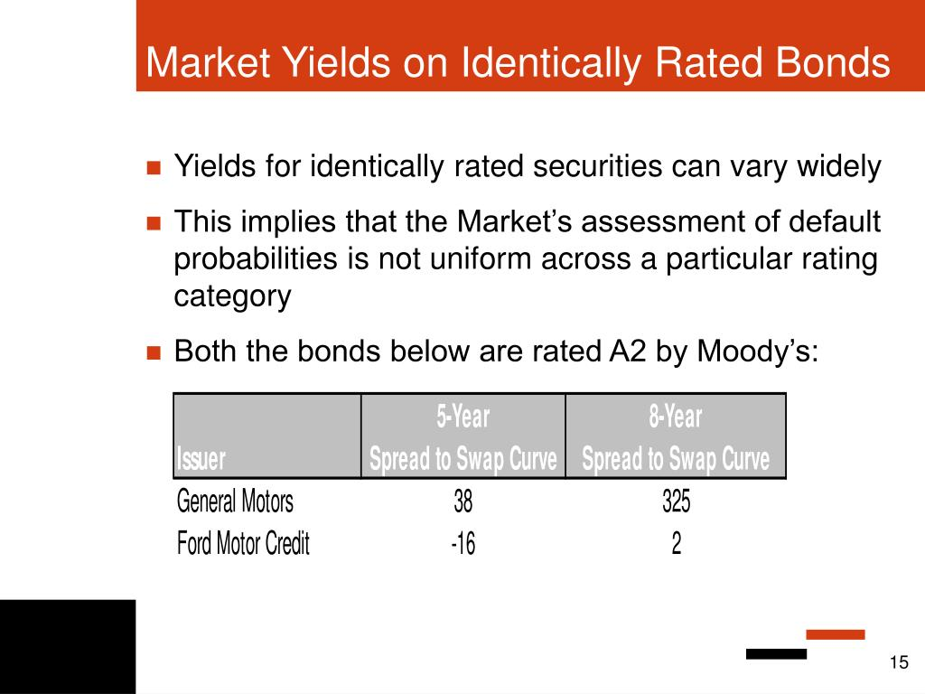 Market Yields on Identically Rated Bonds