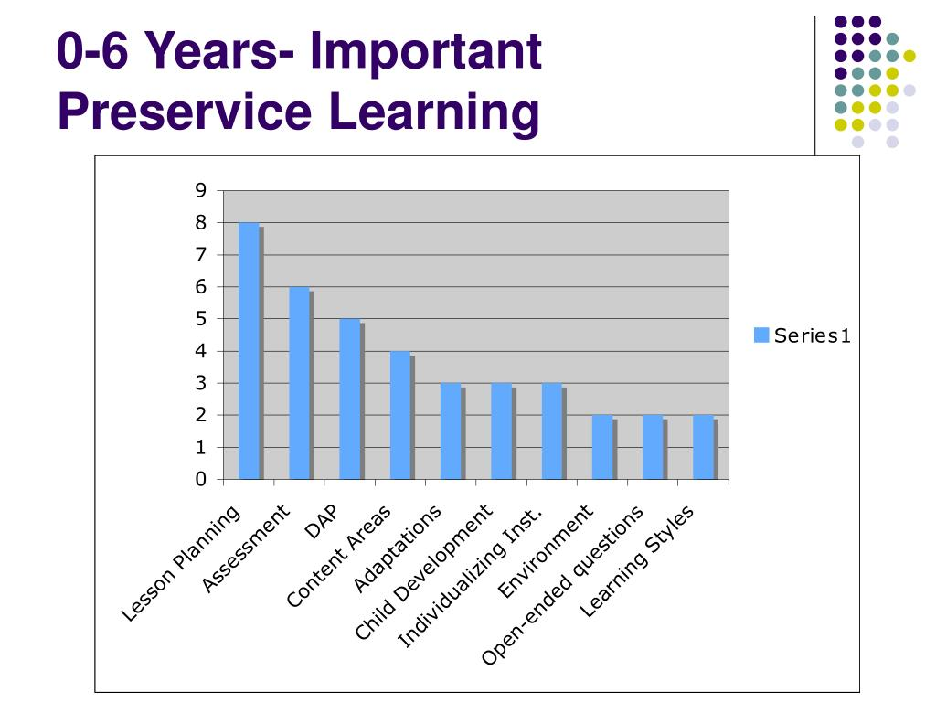 0-6 Years- Important Preservice Learning