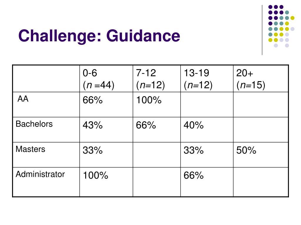 Challenge: Guidance