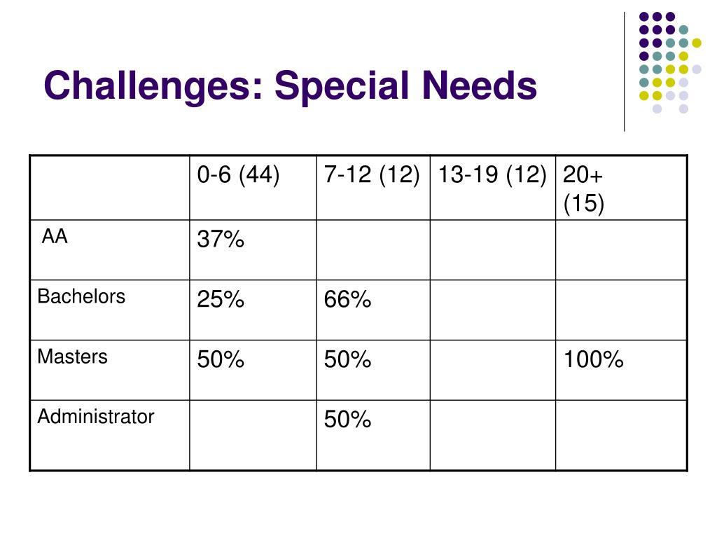 Challenges: Special Needs