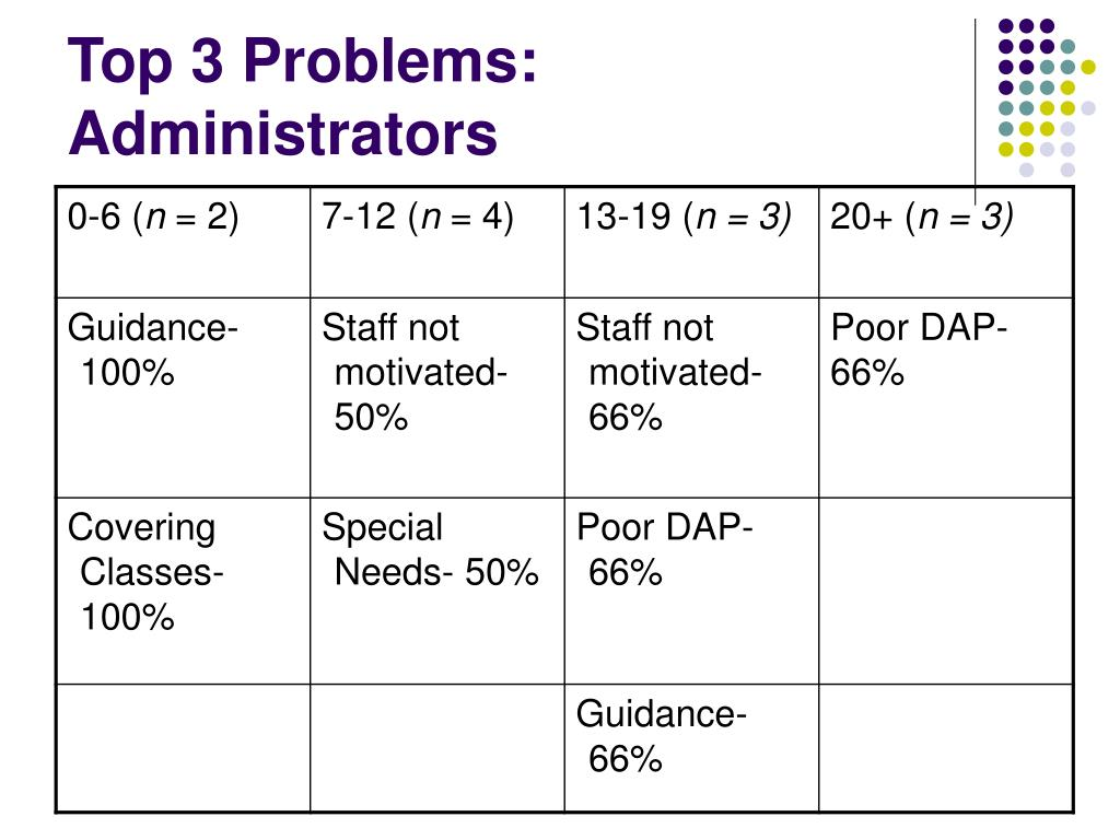 Top 3 Problems: Administrators