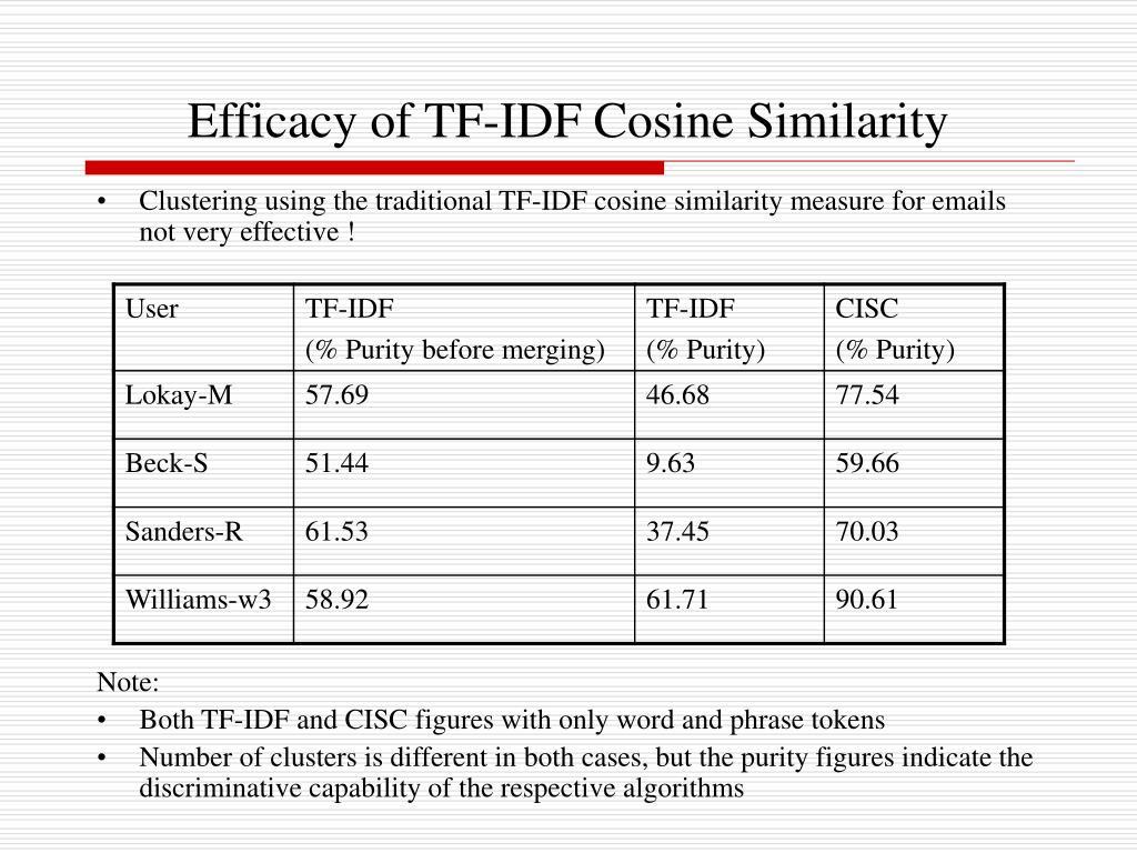 Efficacy of TF-IDF Cosine Similarity