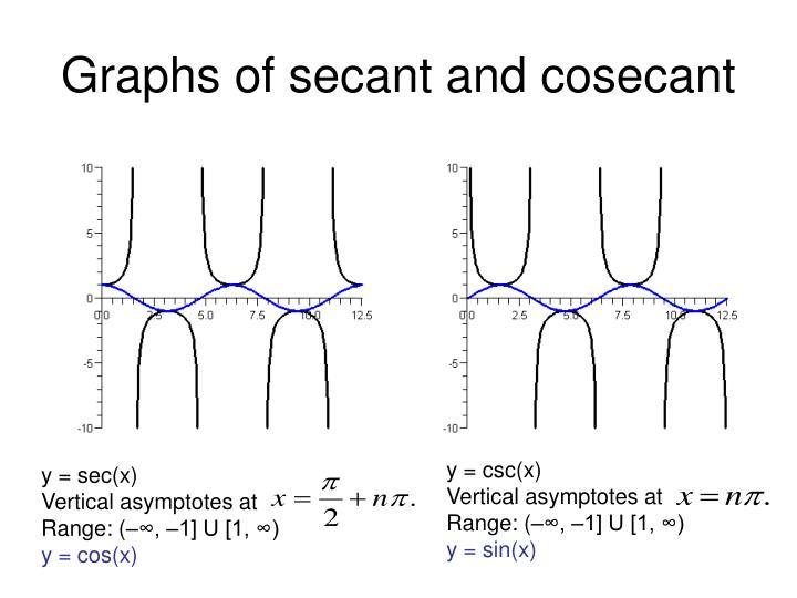 graph of secant - 720×540