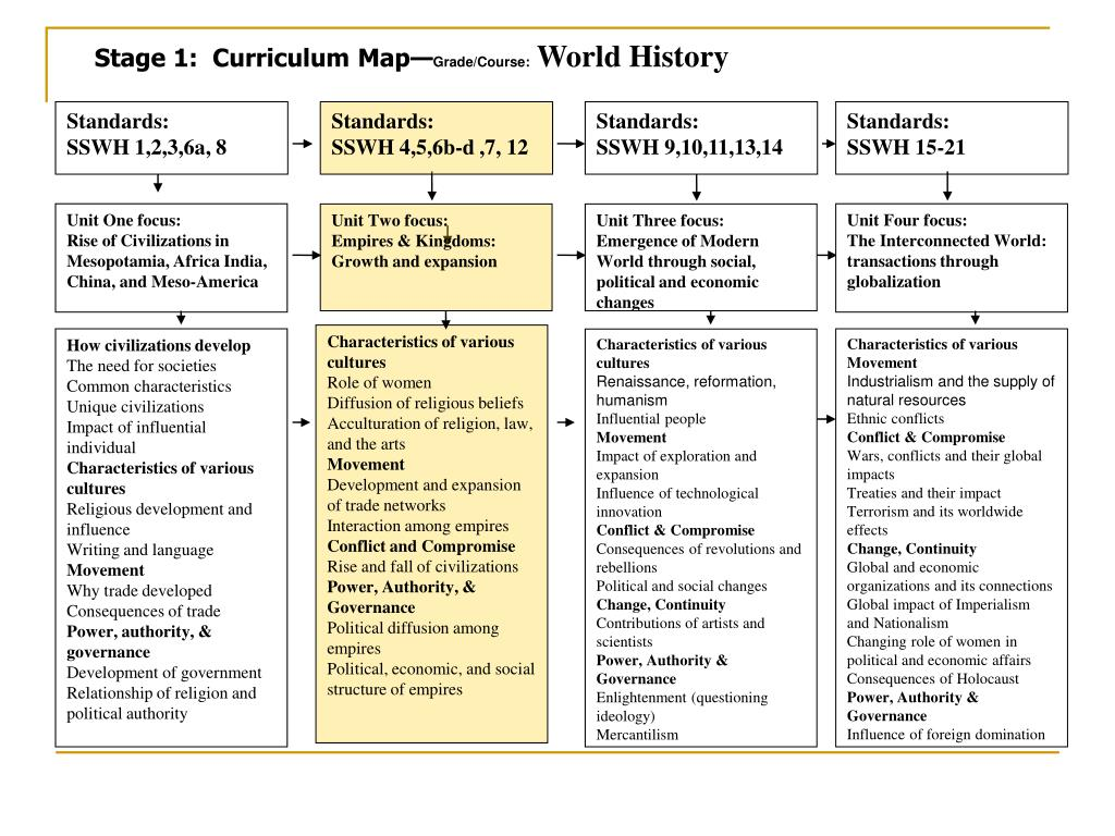 Stage 1:  Curriculum Map—