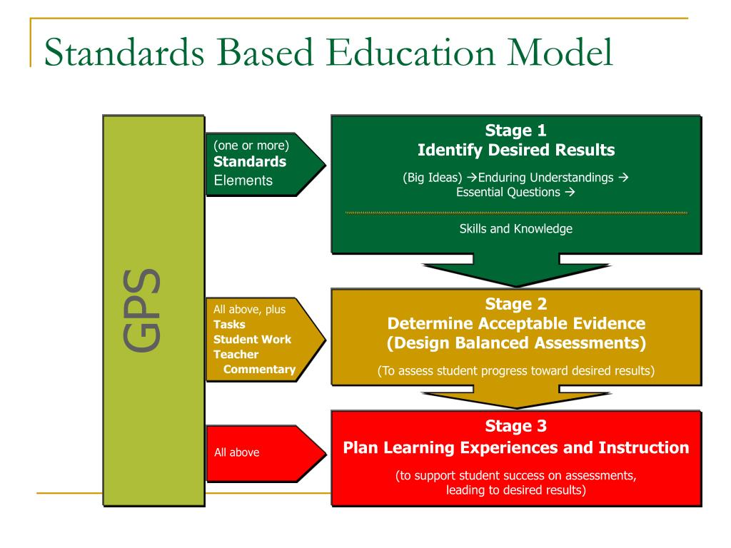Standards Based Education Model