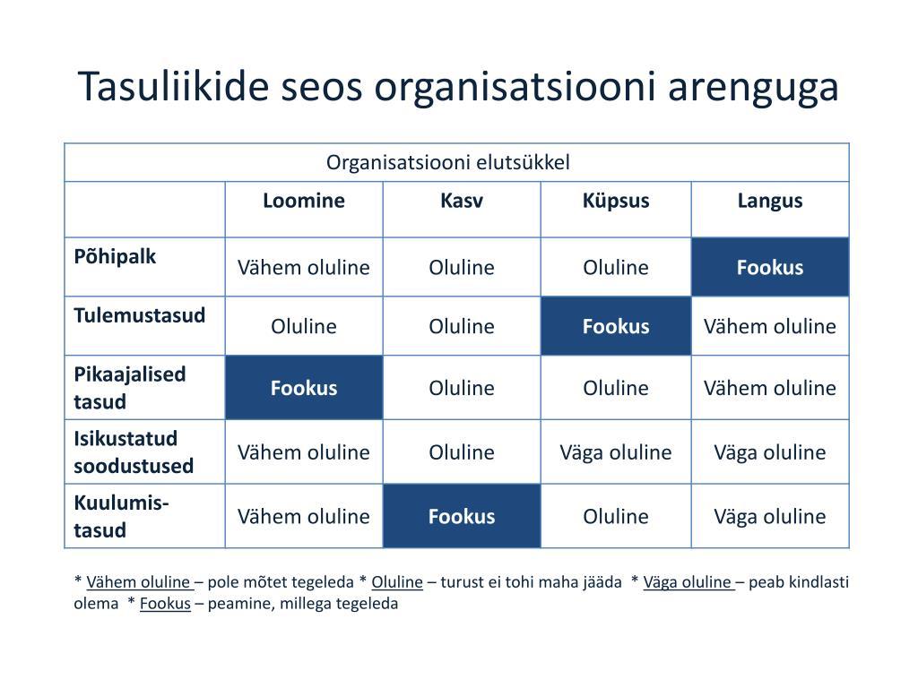 Tasuliikide seos organisatsiooni arenguga