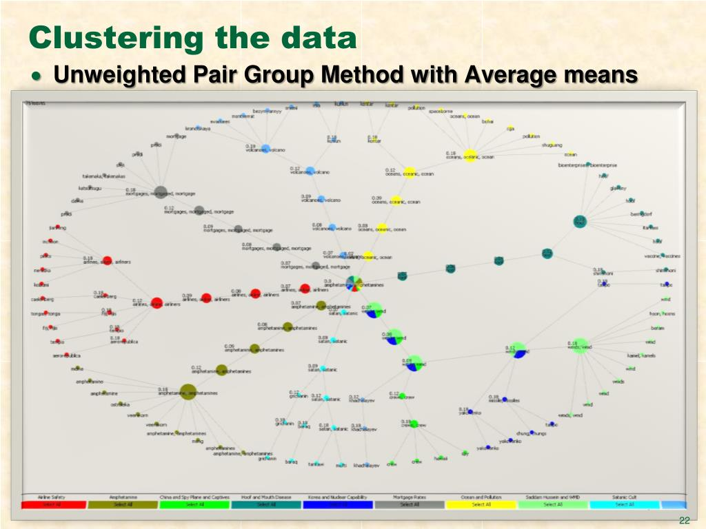 Clustering the data