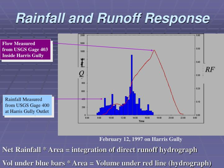 Rainfall and Runoff Response