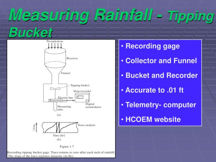 Measuring Rainfall -