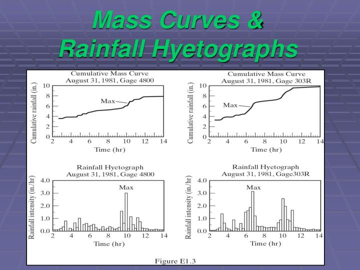 Mass Curves & Rainfall Hyetographs