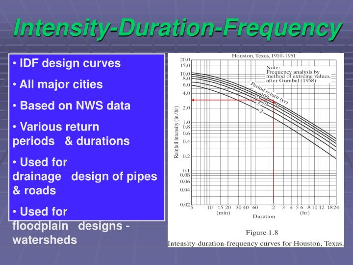 Intensity-Duration-Frequency