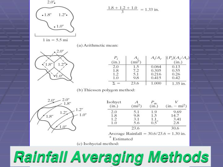 Rainfall Averaging Methods