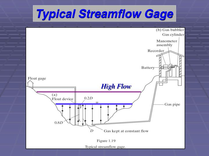 Typical Streamflow Gage