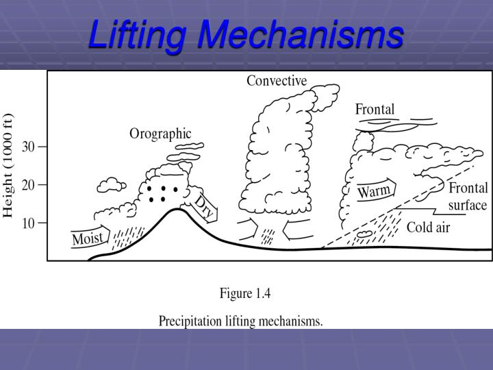 Lifting Mechanisms