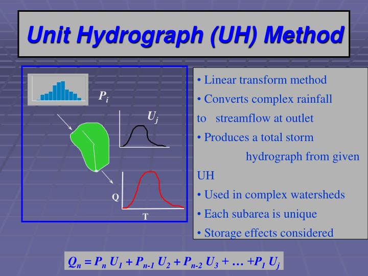 Unit Hydrograph (UH) Method