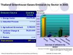 thailand greenhouse gases emission by sector in 2002
