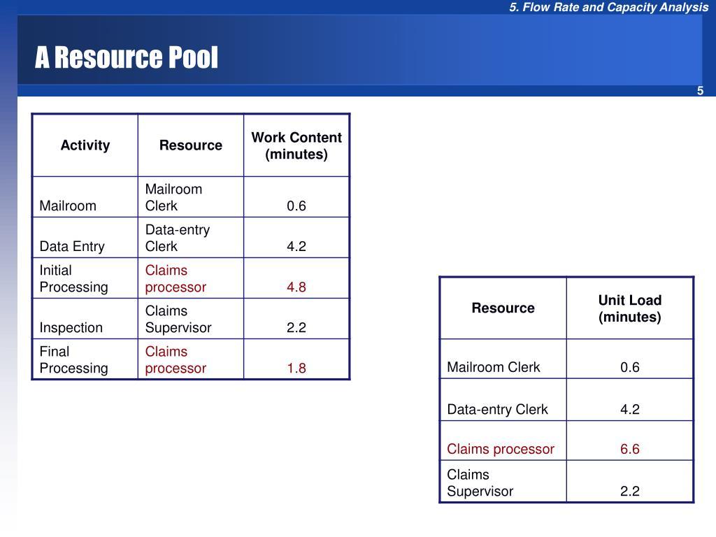 A Resource Pool