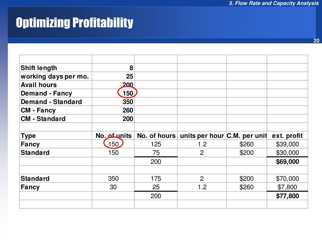 Optimizing Profitability