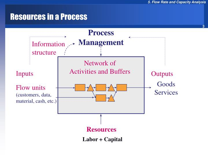 Resources in a process