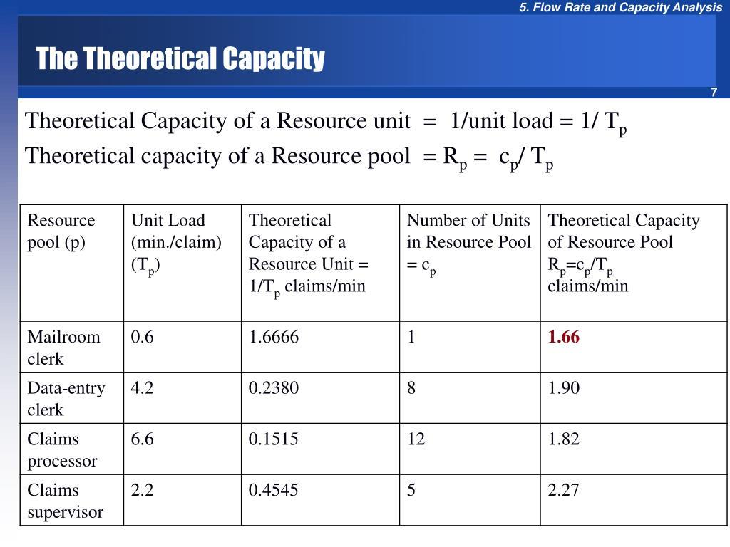 The Theoretical Capacity