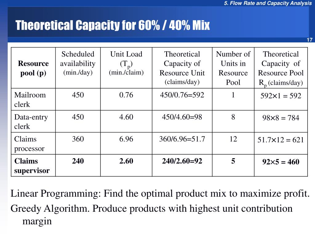 Theoretical Capacity for 60% / 40% Mix