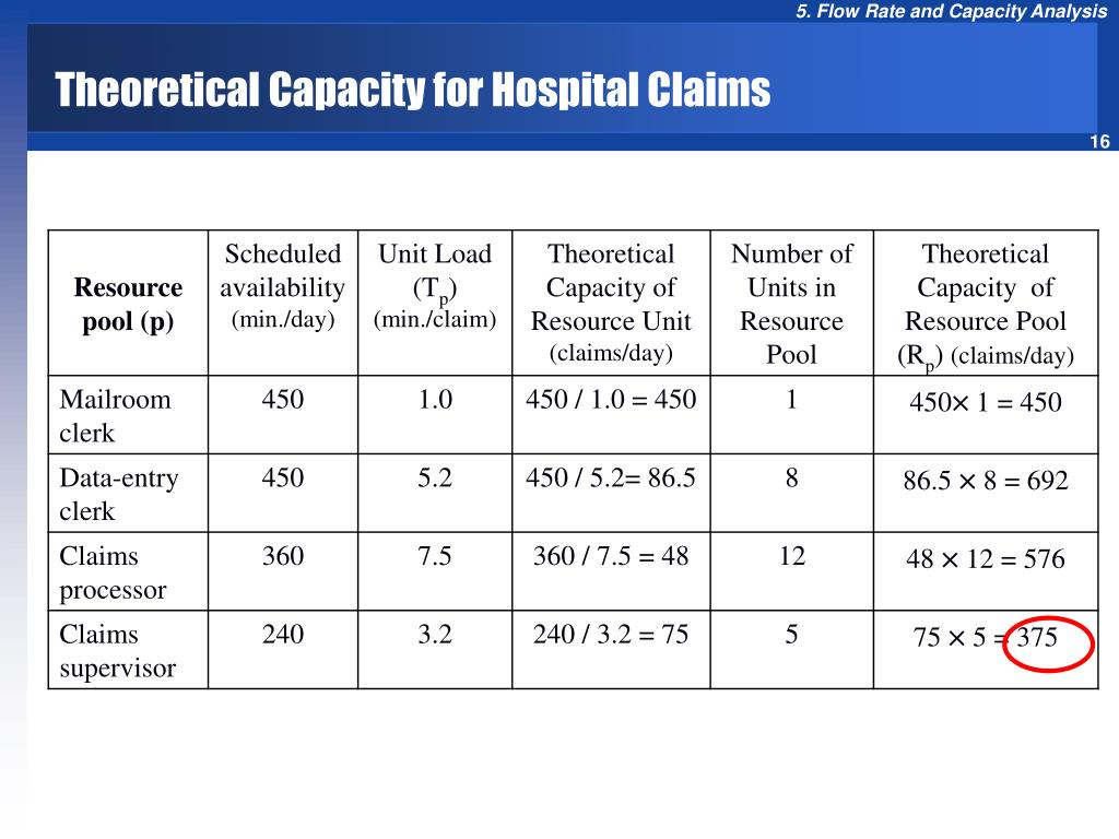 Theoretical Capacity for Hospital Claims