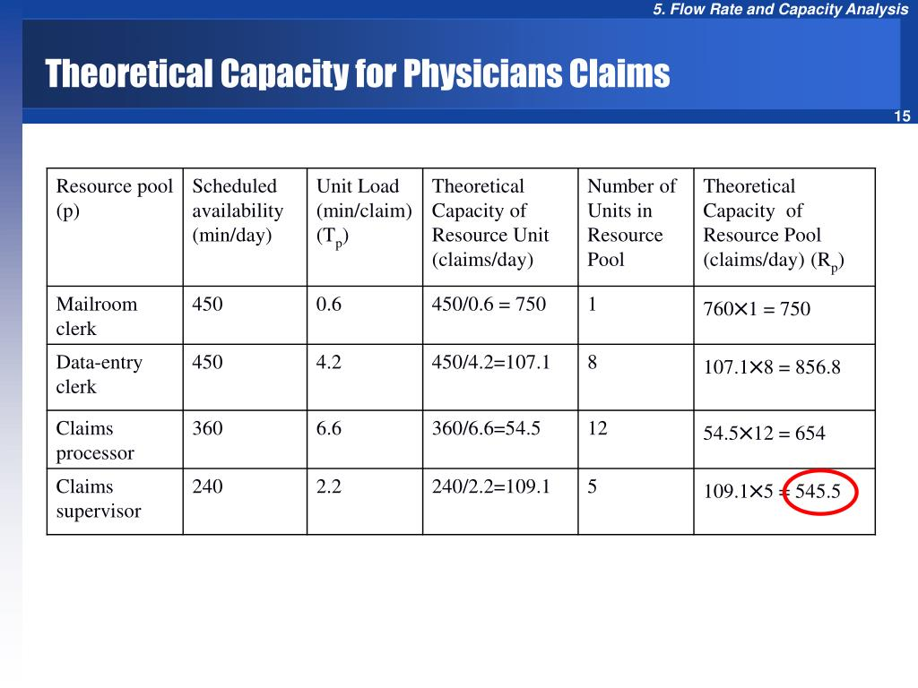 Theoretical Capacity for Physicians Claims