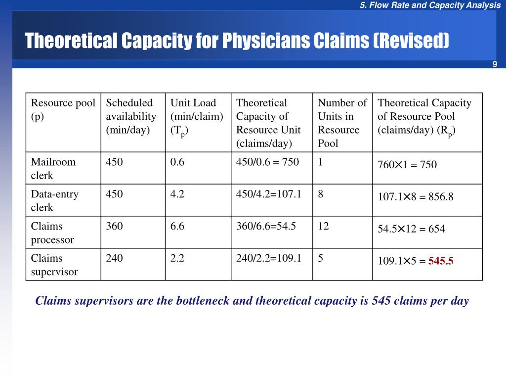 Theoretical Capacity for Physicians Claims (Revised)