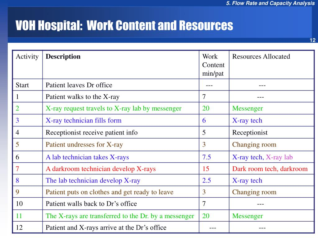 VOH Hospital:  Work Content and Resources