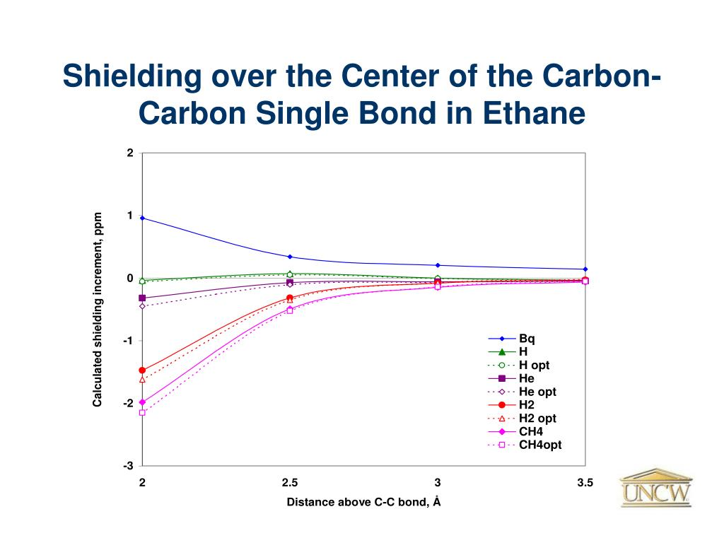 Shielding over the Center of the Carbon-Carbon Single Bond in Ethane