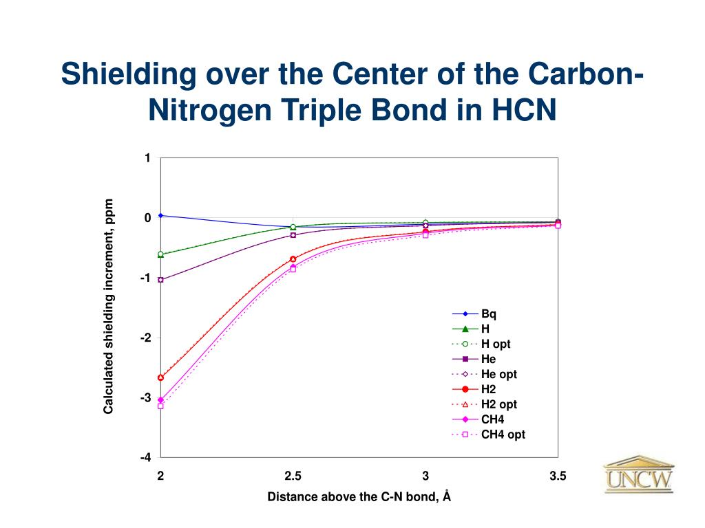 Shielding over the Center of the Carbon-Nitrogen Triple Bond in HCN