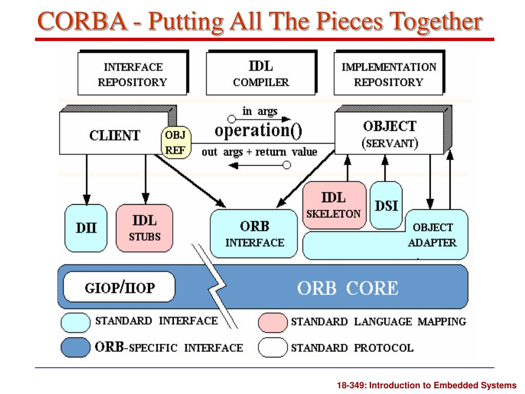 CORBA - Putting All The Pieces Together