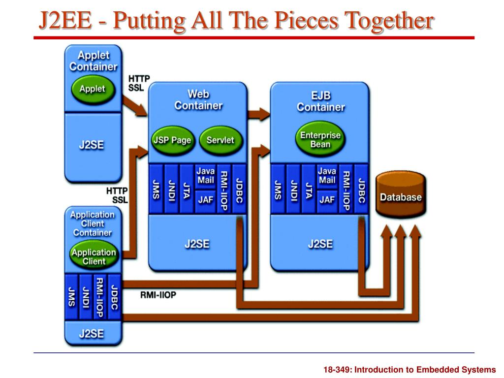 J2EE - Putting All The Pieces Together