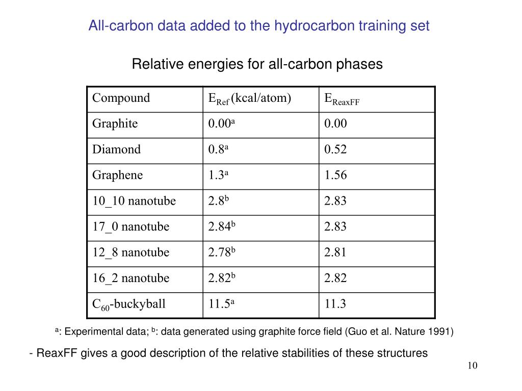 All-carbon data added to the hydrocarbon training set