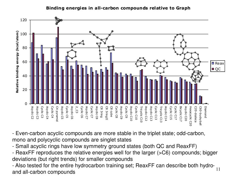 Even-carbon acyclic compounds are more stable in the triplet state; odd-carbon, mono and polycyclic compounds are singlet states