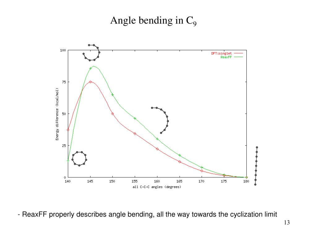 Angle bending in C
