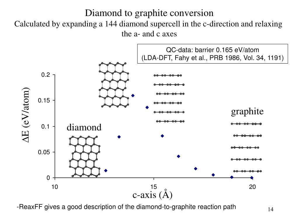 Diamond to graphite conversion