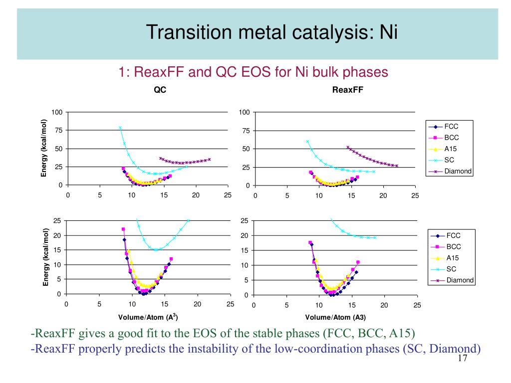 Transition metal catalysis: Ni