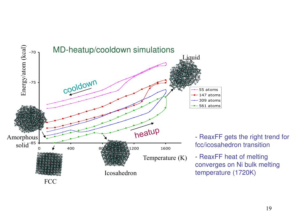 MD-heatup/cooldown simulations