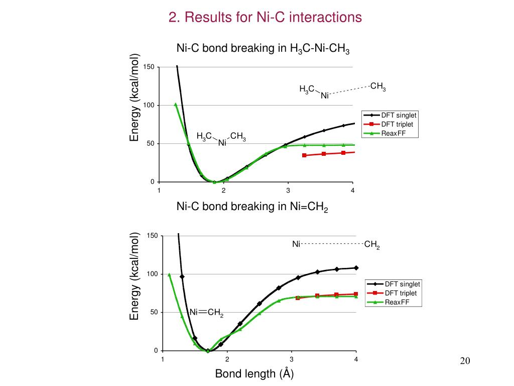 2. Results for Ni-C interactions