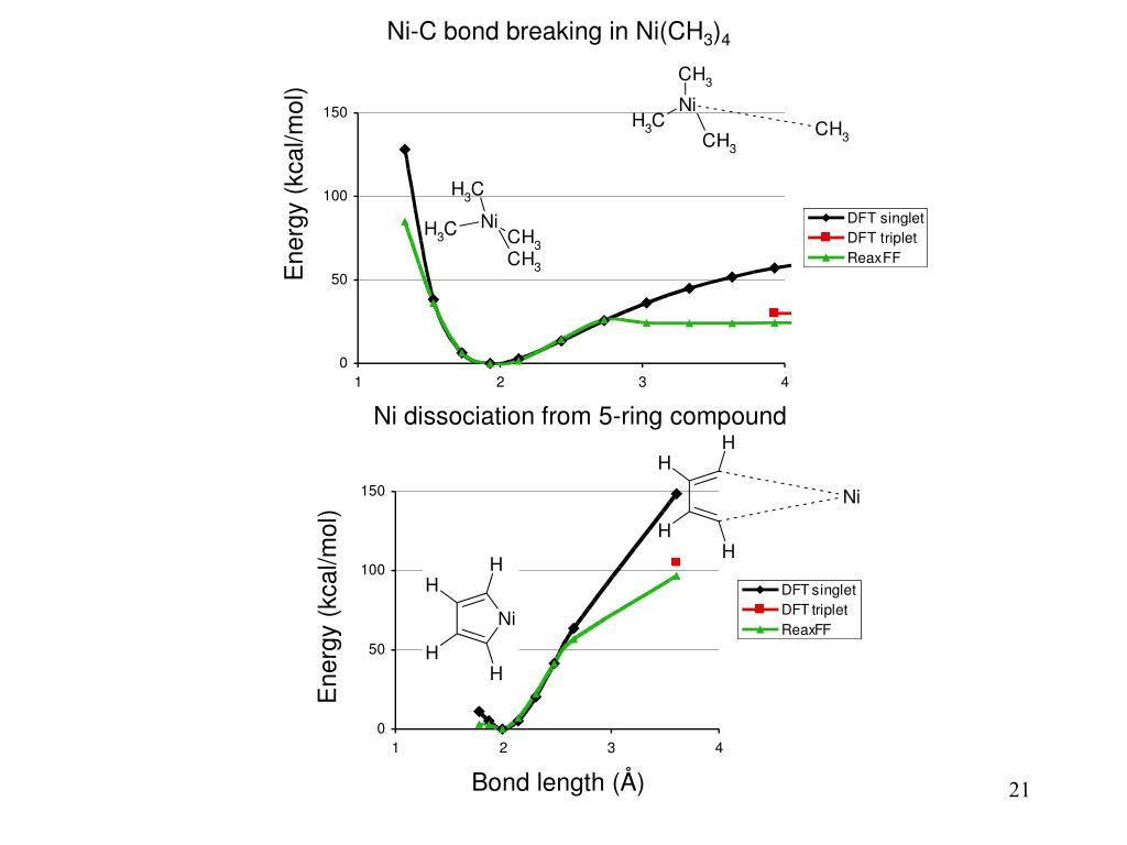 Ni-C bond breaking in Ni(CH