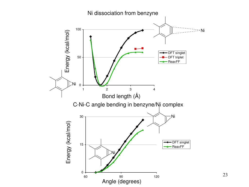 Ni dissociation from benzyne